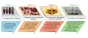 les-etapes-du-commerce-triangulaire
