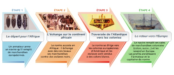 les-etapes-du-commerce-triangulaire
