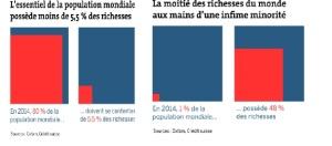 graphique-repartition-des-richesses