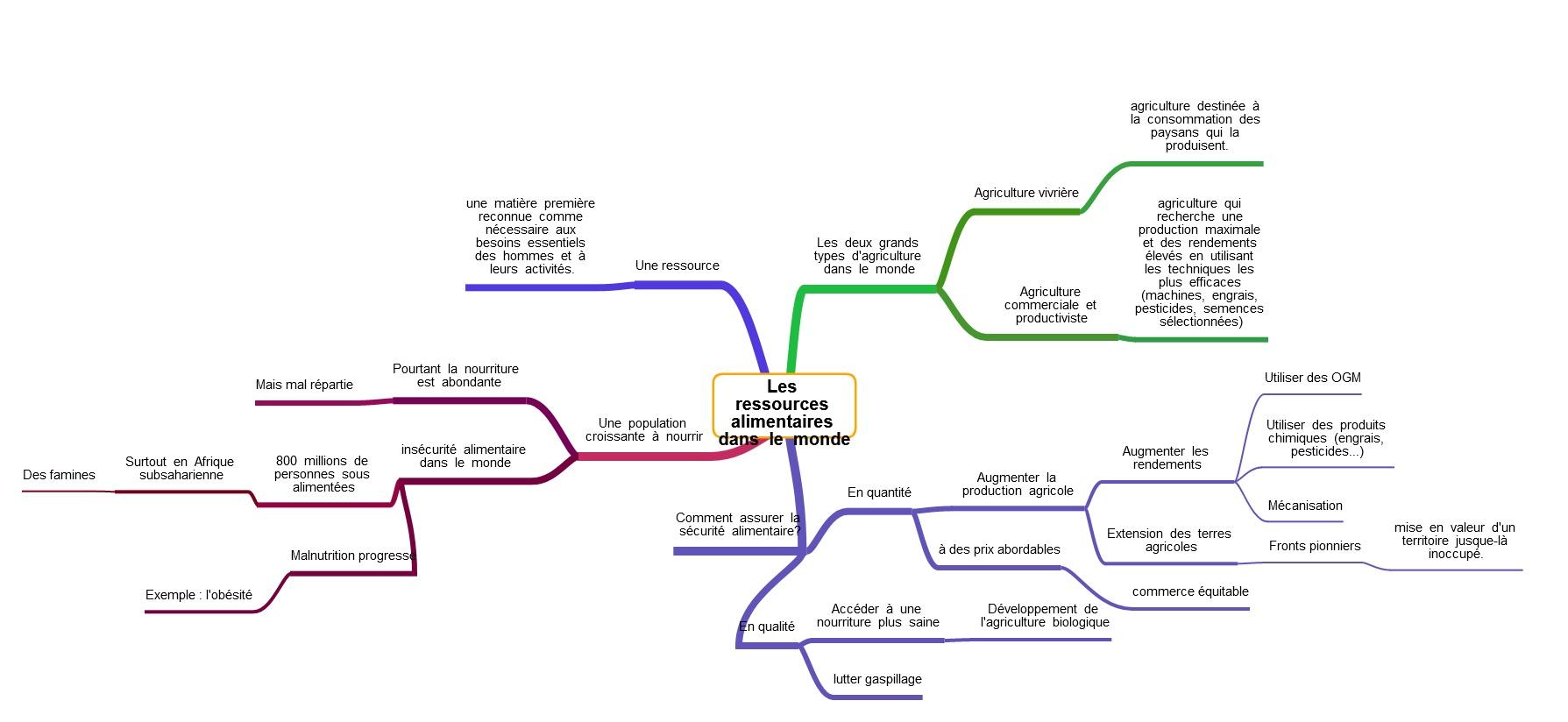 Nourrir Les Bresiliens Carte Mentale.Chapitre 3 1ere Partie Les Ressources Alimentaires Dans Le
