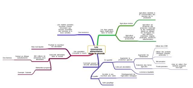 carte mentale révision ressources alimentaires.jpg